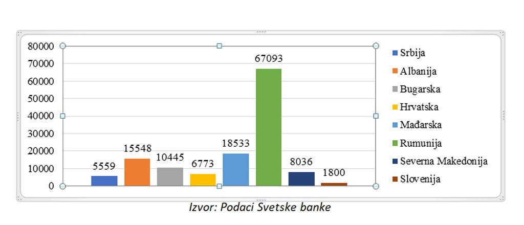 Podaci iz svetske banke