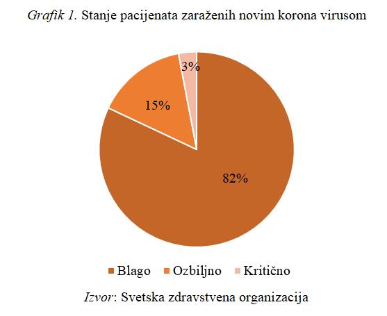 Stanje pacijenata zaraženih novim korona virusom
