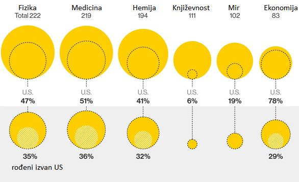 Dobitnici Nobelove nagrade rođeni izvan SAD